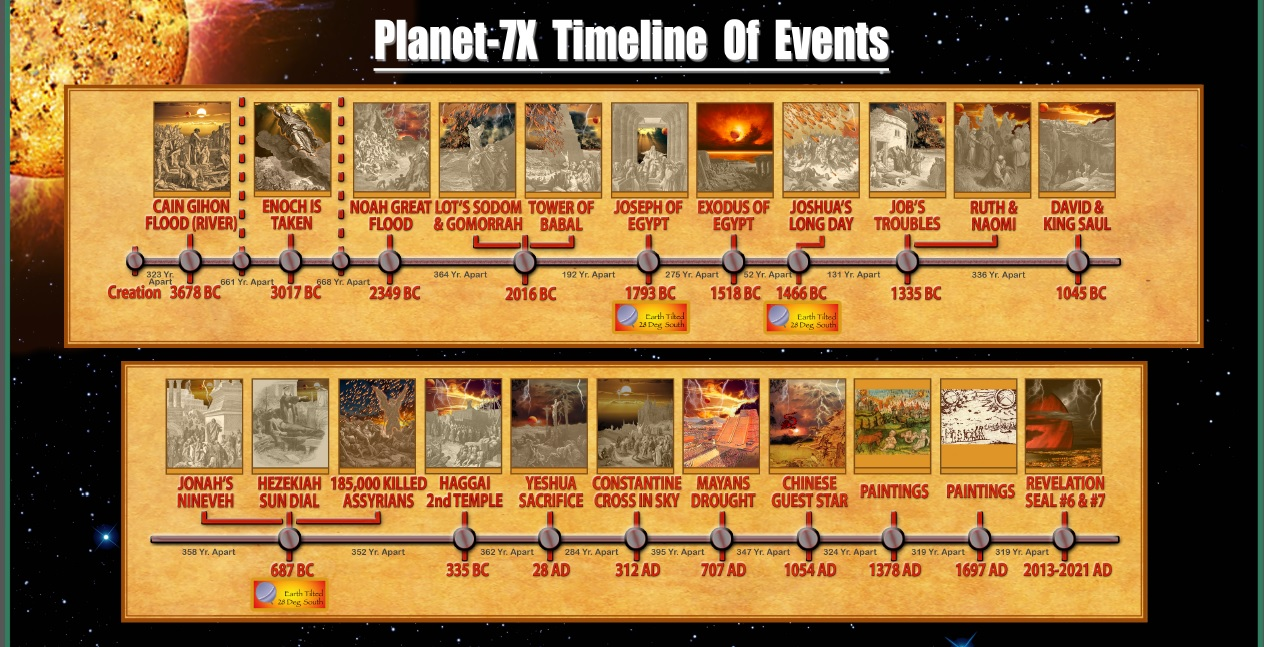 planet-7x-timeline-of-events-from-cain-through-2013-to-2021 at